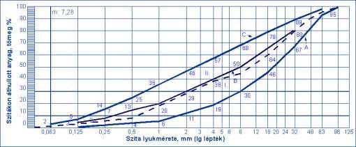 Az EHK 63 vagy a VEHK 63 termékek szemmegoszlási jellemzőinek követelményértékei